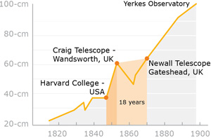 Graph showing the changing size in telescope aperture